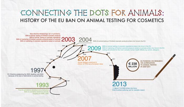 Všechna důležitá králíčkova data.  Zdroj: http://ec.europa.eu/